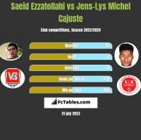 Saeid Ezzatollahi vs Jens-Lys Michel Cajuste h2h player stats