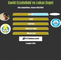 Saeid Ezzatollahi vs Lukas Engel h2h player stats
