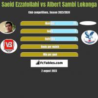 Saeid Ezzatollahi vs Albert Sambi Lokonga h2h player stats