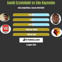 Saeid Ezzatollahi vs Edo Kayembe h2h player stats
