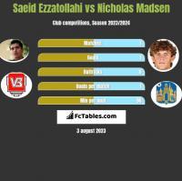 Saeid Ezzatollahi vs Nicholas Madsen h2h player stats