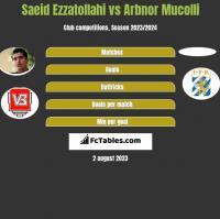 Saeid Ezzatollahi vs Arbnor Mucolli h2h player stats