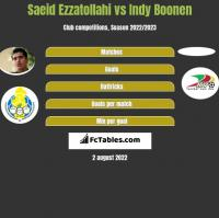 Saeid Ezzatollahi vs Indy Boonen h2h player stats
