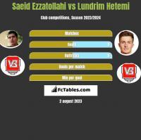 Saeid Ezzatollahi vs Lundrim Hetemi h2h player stats