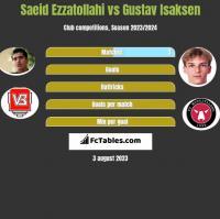 Saeid Ezzatollahi vs Gustav Isaksen h2h player stats