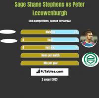Sage Shane Stephens vs Peter Leeuwenburgh h2h player stats