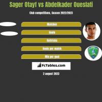 Sager Otayf vs Abdelkader Oueslati h2h player stats