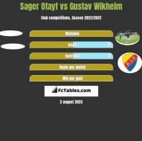 Sager Otayf vs Gustav Wikheim h2h player stats