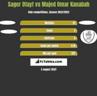 Sager Otayf vs Majed Omar Kanabah h2h player stats