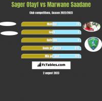 Sager Otayf vs Marwane Saadane h2h player stats