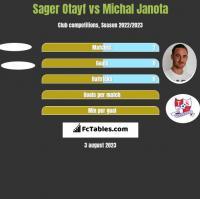 Sager Otayf vs Michal Janota h2h player stats