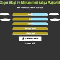 Sager Otayf vs Mohammed Yahya Majrashi h2h player stats