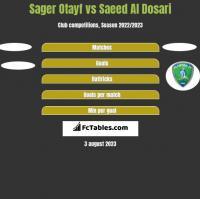 Sager Otayf vs Saeed Al Dosari h2h player stats