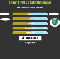 Sager Otayf vs Tafiq Buhumaid h2h player stats