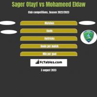 Sager Otayf vs Mohameed Eldaw h2h player stats