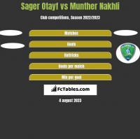 Sager Otayf vs Munther Nakhli h2h player stats