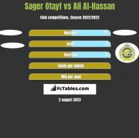 Sager Otayf vs Ali Al-Hassan h2h player stats