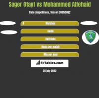 Sager Otayf vs Mohammed Alfehaid h2h player stats