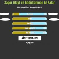 Sager Otayf vs Abdulrahman Al-Safar h2h player stats