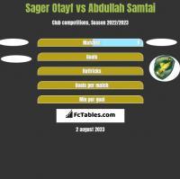 Sager Otayf vs Abdullah Samtai h2h player stats