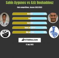 Sahin Aygunes vs Aziz Bouhaddouz h2h player stats