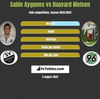 Sahin Aygunes vs Haavard Nielsen h2h player stats