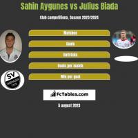 Sahin Aygunes vs Julius Biada h2h player stats