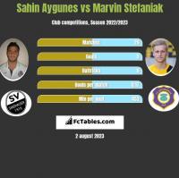 Sahin Aygunes vs Marvin Stefaniak h2h player stats