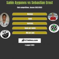 Sahin Aygunes vs Sebastian Ernst h2h player stats