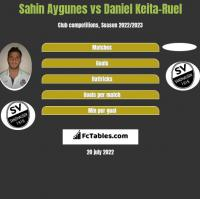 Sahin Aygunes vs Daniel Keita-Ruel h2h player stats
