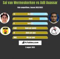 Sai van Wermeskerken vs Adil Auassar h2h player stats