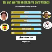 Sai van Wermeskerken vs Bart Vriends h2h player stats