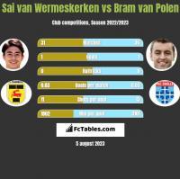 Sai van Wermeskerken vs Bram van Polen h2h player stats