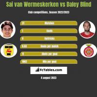 Sai van Wermeskerken vs Daley Blind h2h player stats
