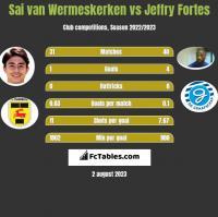 Sai van Wermeskerken vs Jeffry Fortes h2h player stats