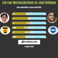 Sai van Wermeskerken vs Joel Veltman h2h player stats