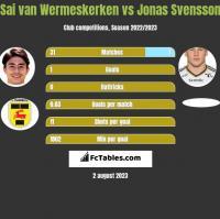 Sai van Wermeskerken vs Jonas Svensson h2h player stats