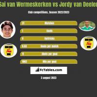 Sai van Wermeskerken vs Jordy van Deelen h2h player stats