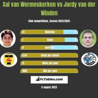 Sai van Wermeskerken vs Jordy van der Winden h2h player stats