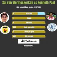Sai van Wermeskerken vs Kenneth Paal h2h player stats
