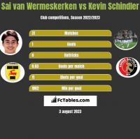 Sai van Wermeskerken vs Kevin Schindler h2h player stats