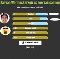 Sai van Wermeskerken vs Leo Vaeisaenen h2h player stats