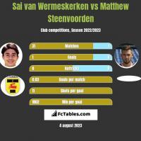 Sai van Wermeskerken vs Matthew Steenvoorden h2h player stats