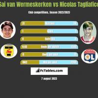 Sai van Wermeskerken vs Nicolas Tagliafico h2h player stats