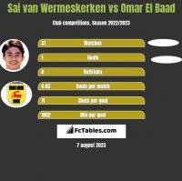 Sai van Wermeskerken vs Omar El Baad h2h player stats