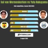 Sai van Wermeskerken vs Yuta Nakayama h2h player stats