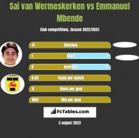 Sai van Wermeskerken vs Emmanuel Mbende h2h player stats
