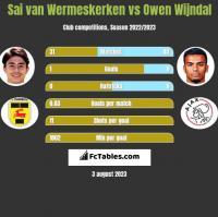 Sai van Wermeskerken vs Owen Wijndal h2h player stats
