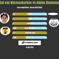 Sai van Wermeskerken vs Amine Khammas h2h player stats