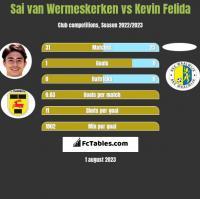 Sai van Wermeskerken vs Kevin Felida h2h player stats